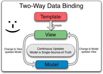 Two_Way_Data_Binding graphic from angularJS website
